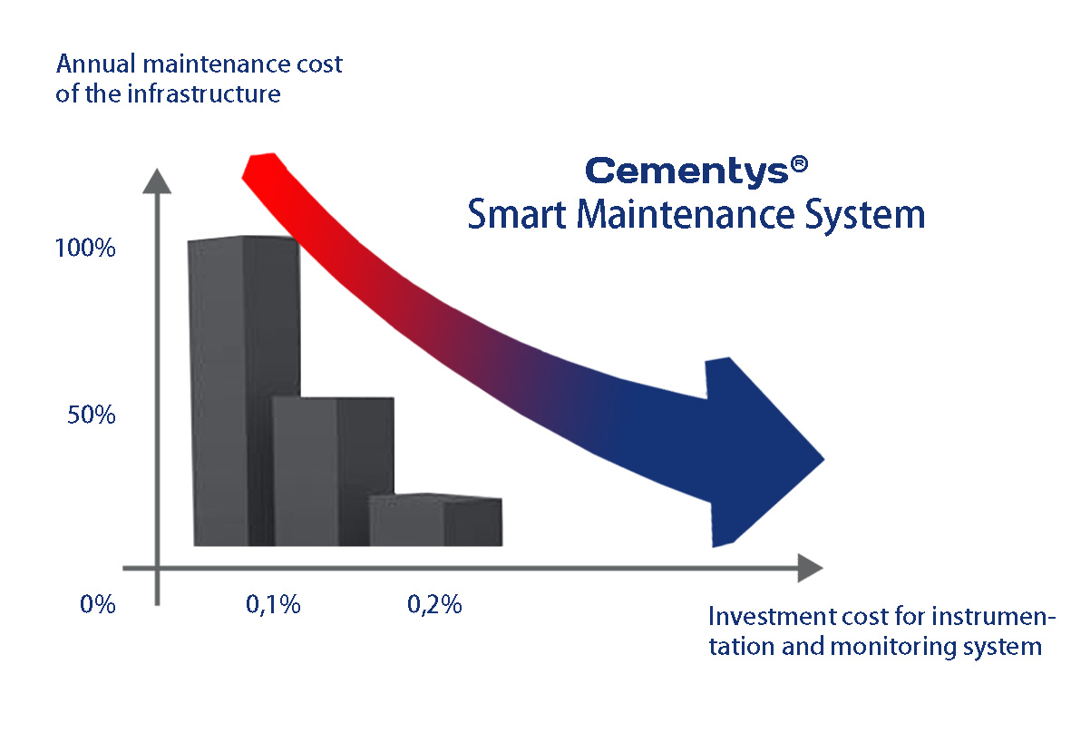 SmartMaintenance-ENG